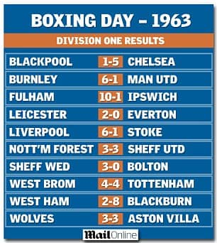 Boxing Day England